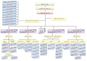 الهيكل الإداري لهيئة المجتمعات العمرانية (المصدر: http://www.newcities.gov.eg/about/haykl/default.aspx)
