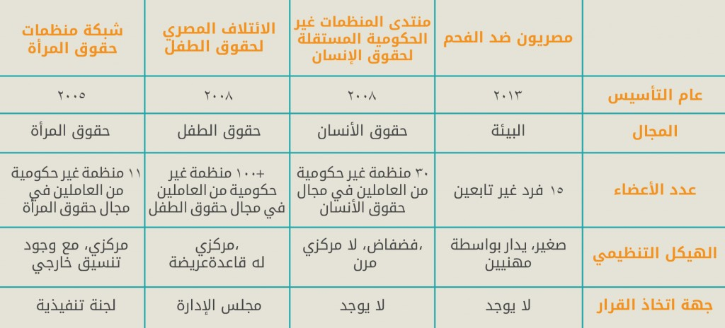 Egyptian coalitions Table Arabic