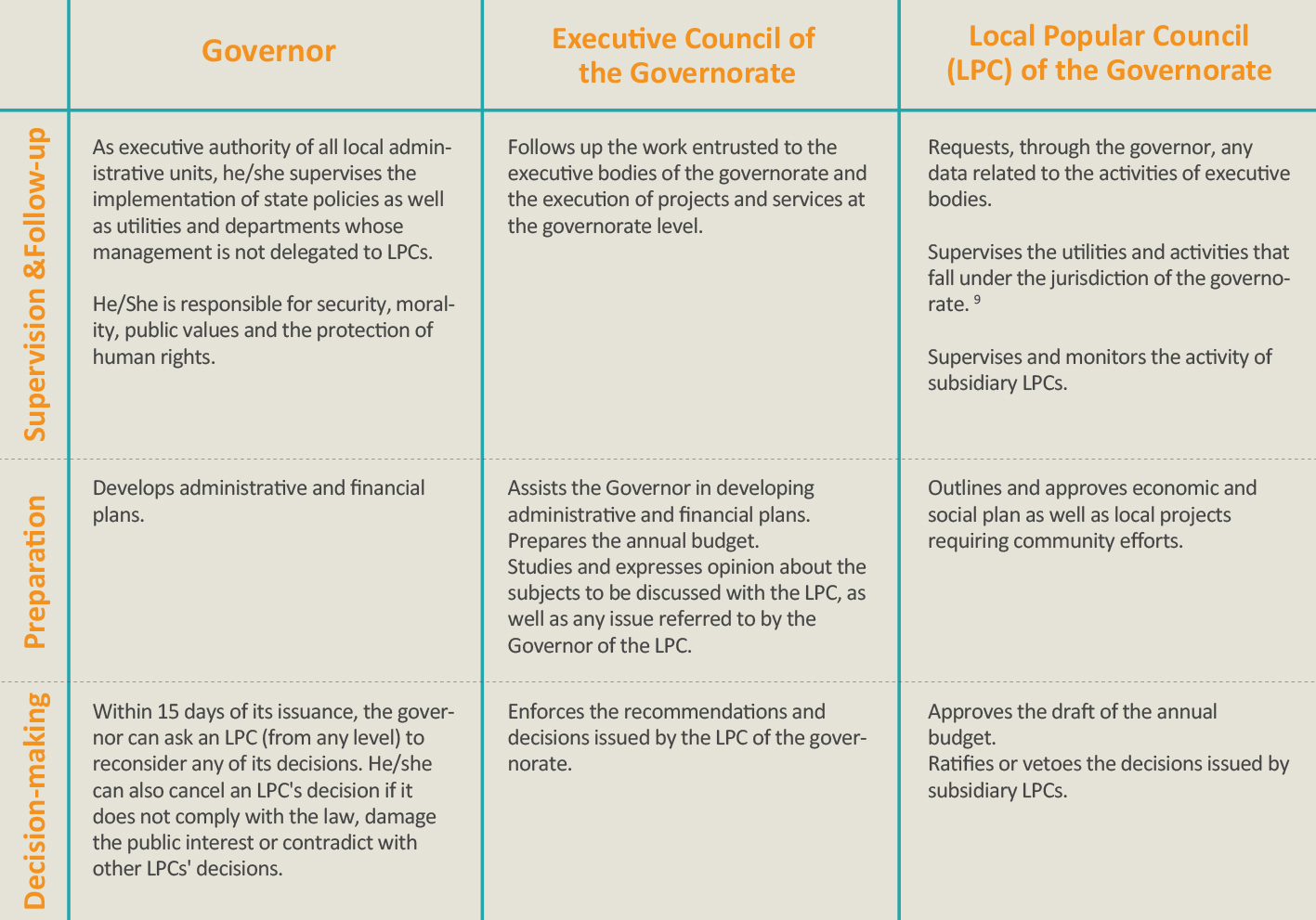 Summary of Governorates' Responsibilities in Egypt according the 2014 Draft of LAL. (Sources: Draft of Local Administration Law of 2014; Nada, 2013.)