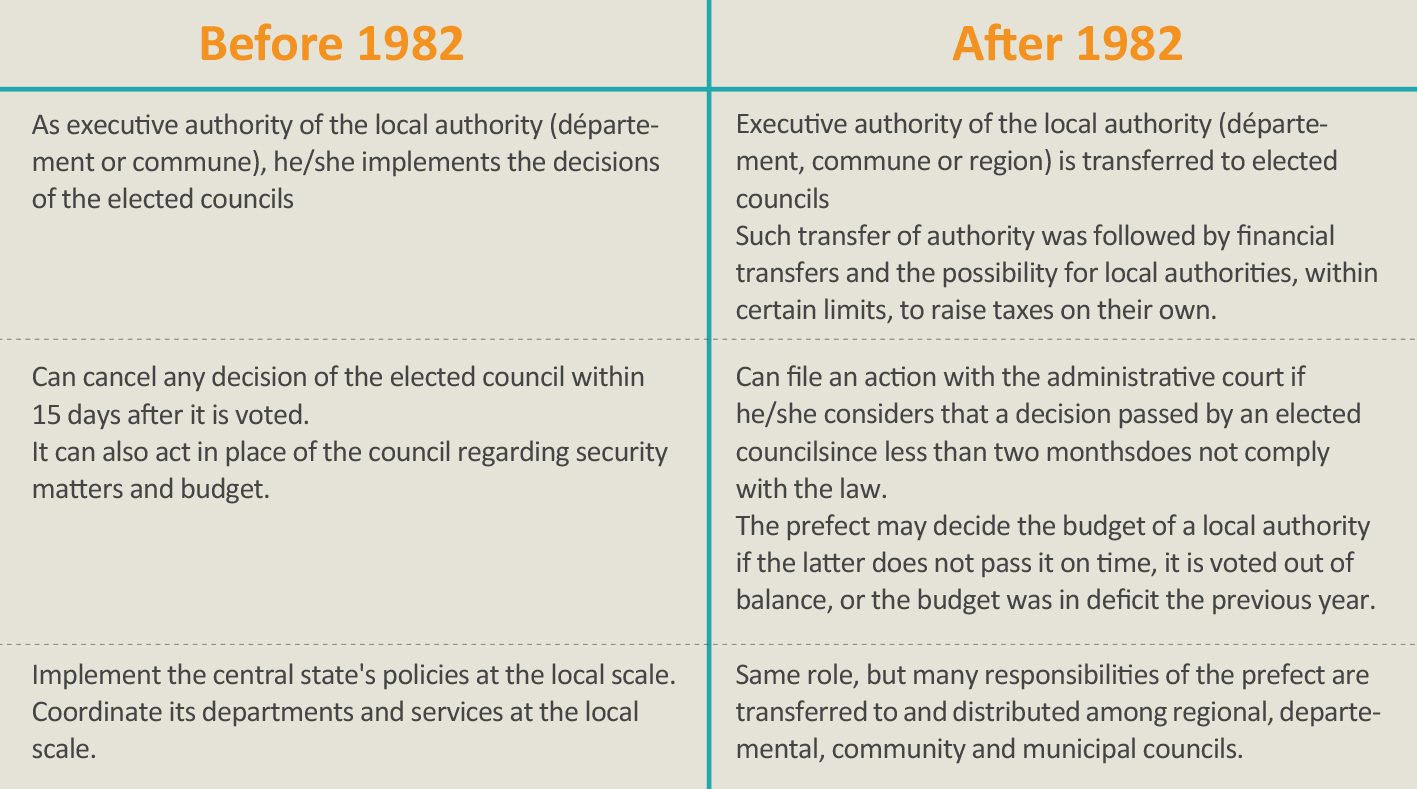 Responsibilities of the Prefect Before and After the First Decentralization Laws (Source: Vie-publique.fr and forum-scpo.com.)