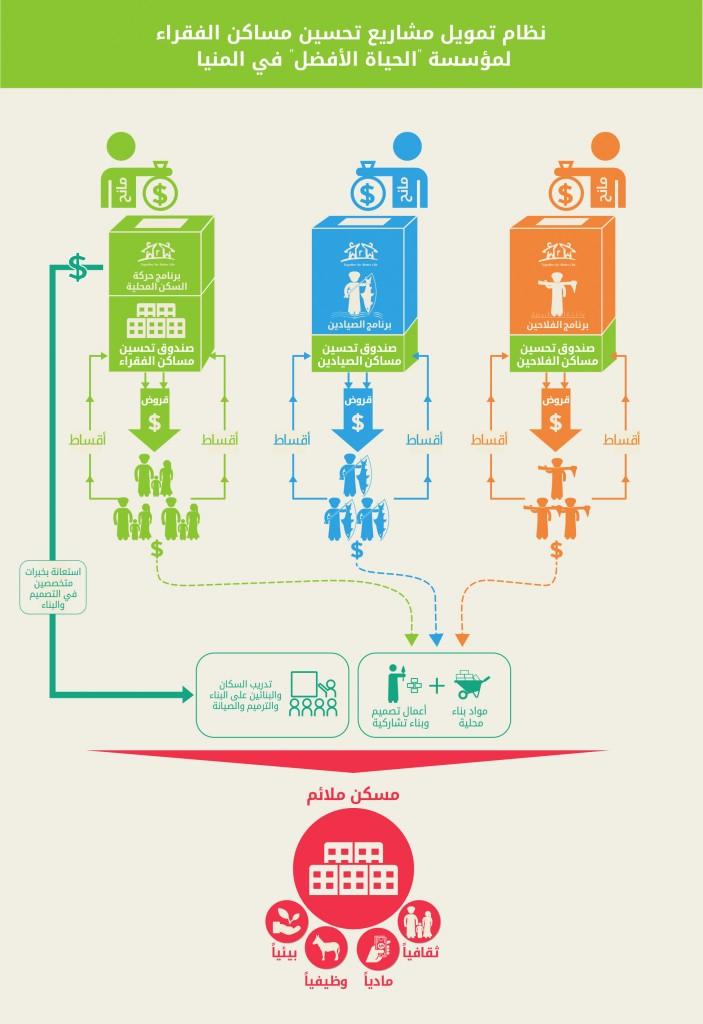 الصناديق الدوارة، التي تعتمد على إعادة إقراض الأموال المستردة، تتيح إستدامة التمويل في حالة عدم وجود منح