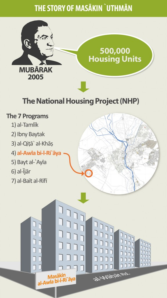 Among the many promises of Mubārak's 2005 election campaign was the provision of housing.The Awla bi-l-Ri`āya units built in 6th of October City are an outcome of that promise.