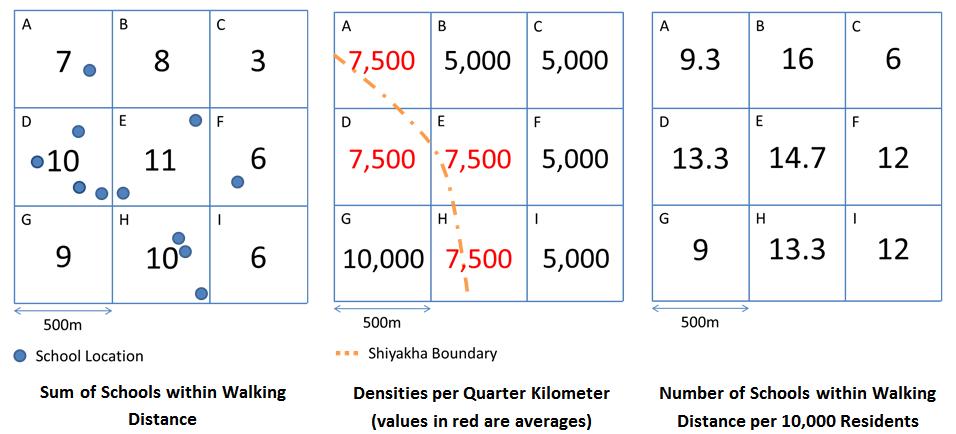 School Access - Inequality _EN_graph5-6-7