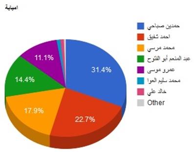 نتائج الجولة الأولى من الانتخابات الرئاسية 2012 لجنة امبابة العامة.  المصدر: الموقع الالكتروني الرسمي للانتخابات الرئاسية 2012