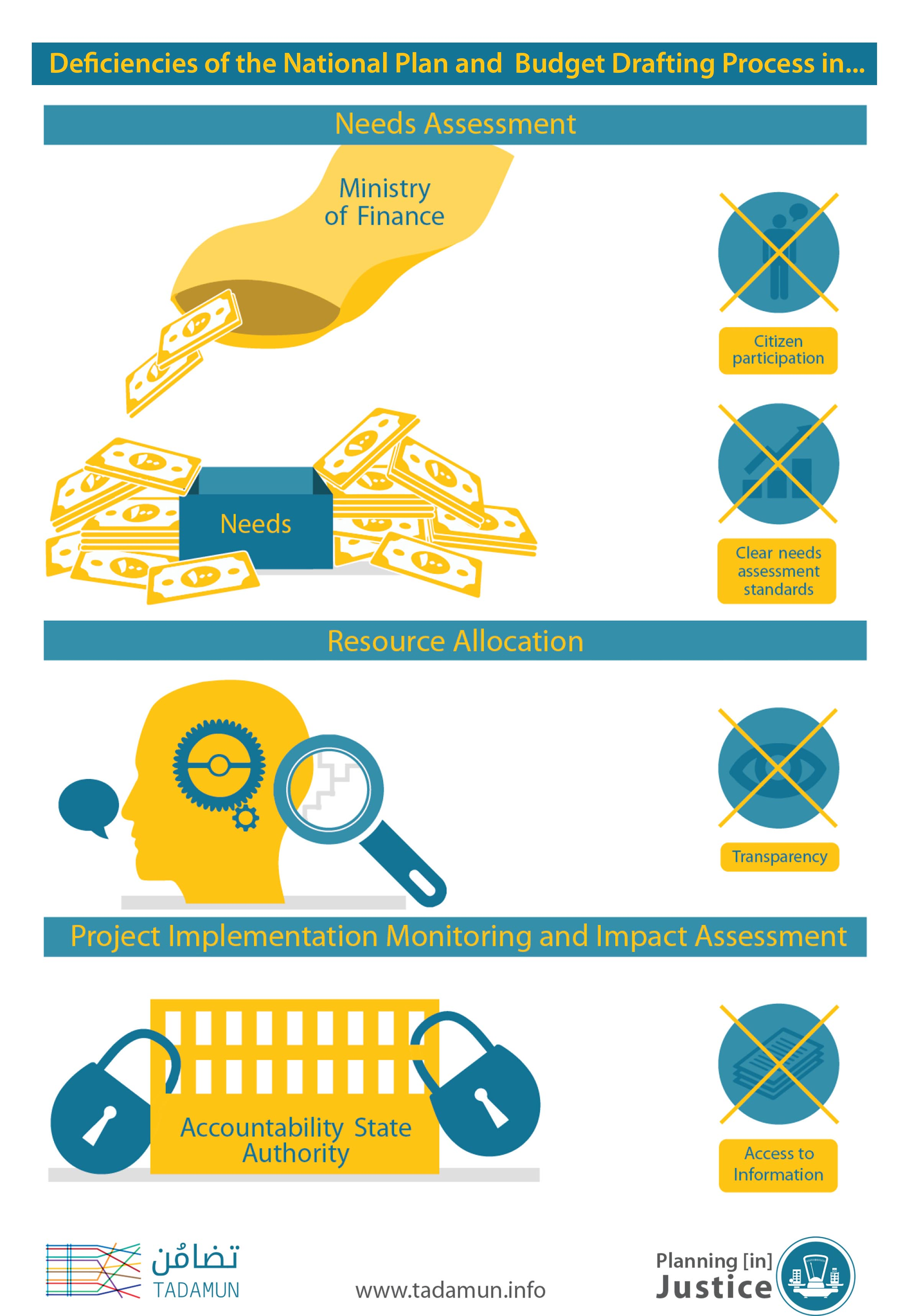 infographic resource allocation and local needs