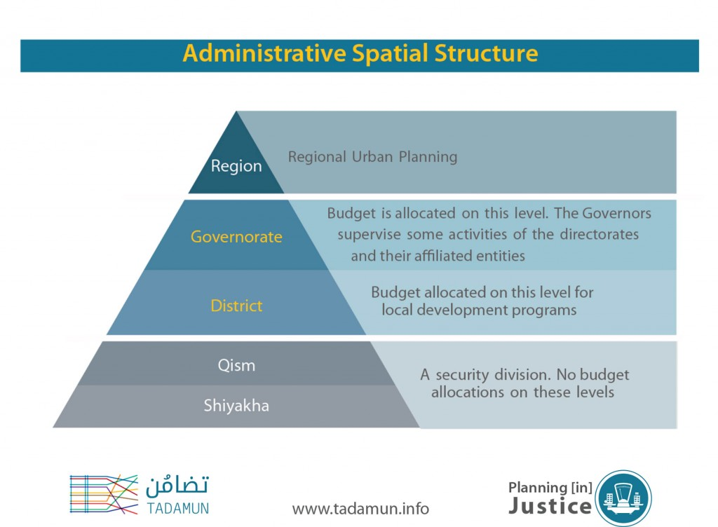 Administrative Spatial Structure
