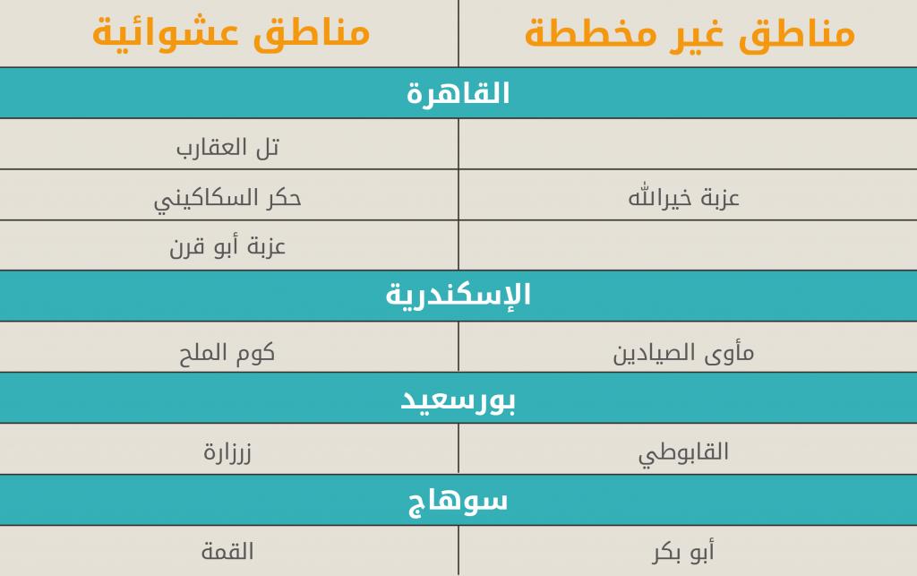 المصدر: فقر الأطفال متعدد الأبعاد في المناطق العشوائية غير الآمنة والمناطق العشوائية غير المخططة في مصر