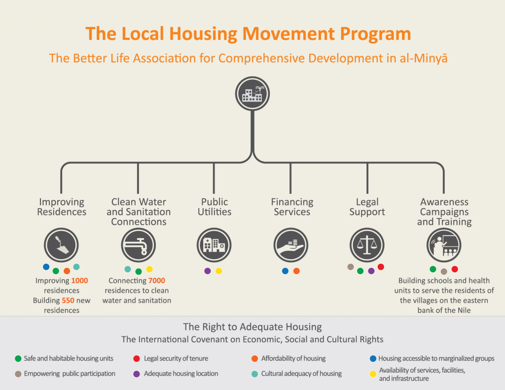 The Local Housing Movement of the Better Life Association for Comprehensive Development  The International Covenant on Economic and Social Rights