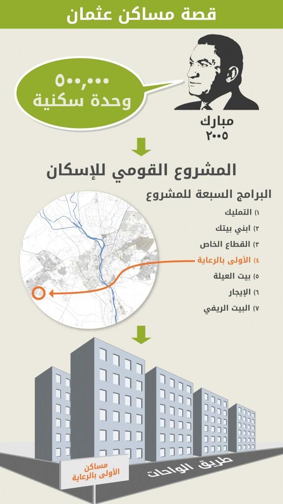 تضمنت حملة مبارك الانتخابية لعام 2005 وعودًا كثيرة من بينها توفير المساكن، وكانت وحدات الأولى بالرعاية في 6 أكتوبر من أحدى نتائج هذا الوعد.