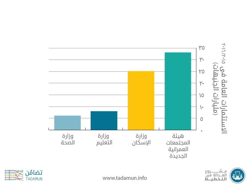 """المصدر: """"هيئة المجتمعات""""؛ ووزارة المالية، الموازنة العامة لعام 2016/2015"""