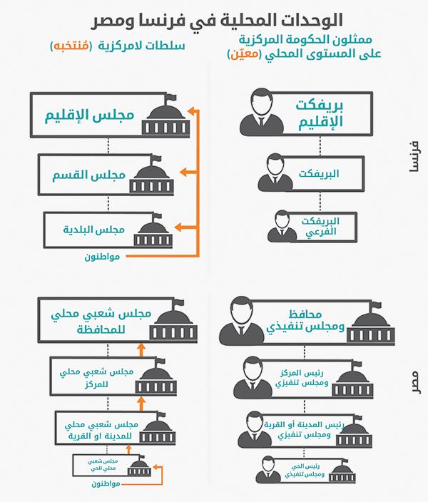 الأجهزة المحلية بفرنسا ومصر