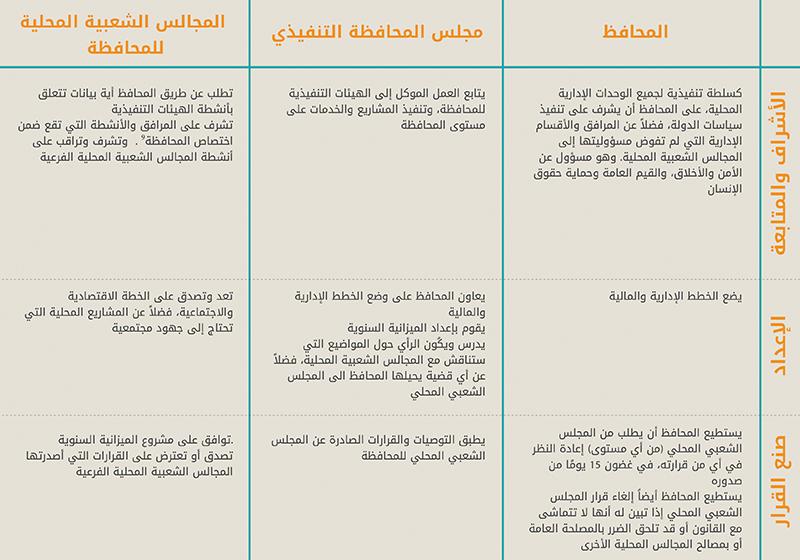 ملخص مسؤوليات المحافظات في مصر كما ورد في مشروع قانون الإدارة المحلية 2014. (المصدر: مشروع قانون الإدارة المحلية لعام 2014؛ ندى، 2013)