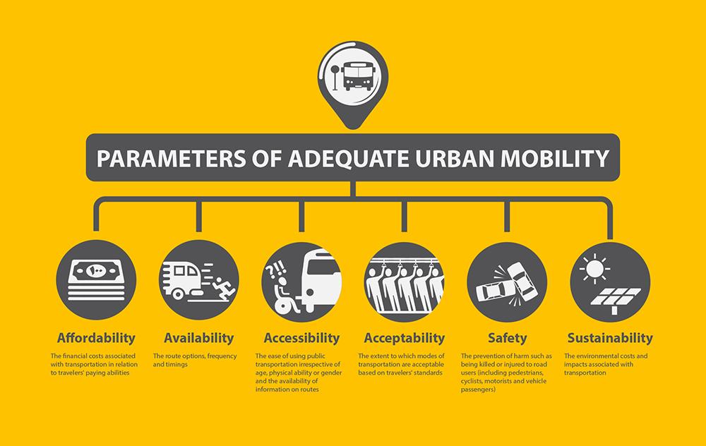 Parameters of Adequate Urban Mobility