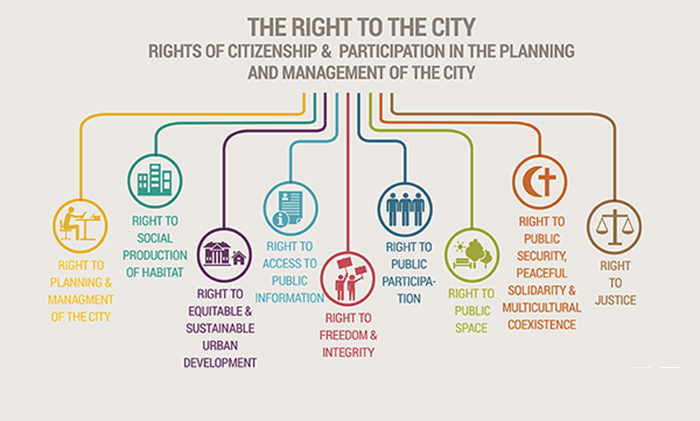 The Right to the City