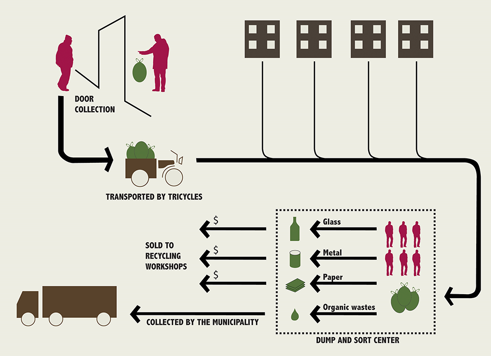 Nahia Village Solid Waste Management System. (Source: TADAMUN: The Cairo Urban Solidarity Initiative, 2015).