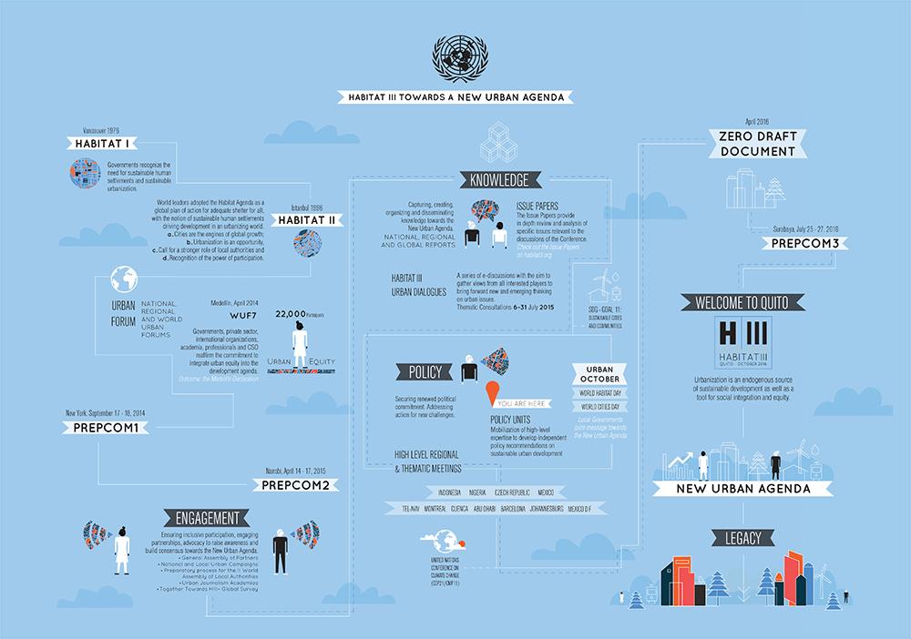 """خارطة طريق """"الموئل الثالث نحو أجندة حضرية جديدة"""" موضحة تاريخ الموئل منذ عام 1976 (موئل الأمم المتحدة، بدون تاريخ)"""