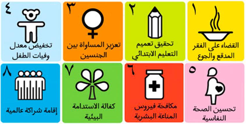 الأهداف الإنمائية للألفية.( المصدر:الأمم المتحدة,2000)
