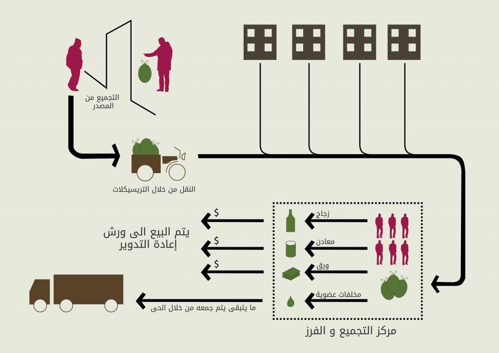 نظام إدارة النفايات الصلبة في قرية ناهيا (المصدر: تضامن: مبادرة التضامن العمراني بالقاهرة، 2015)