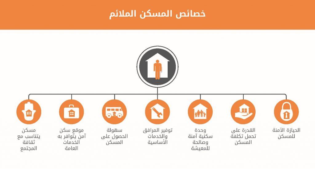 خصائص المسكن الملائم طبقاً للأمم المتحدة - مكتب المفوض السامي لحقوق الإنسان (جرافيكس: مبادرة تضامن)