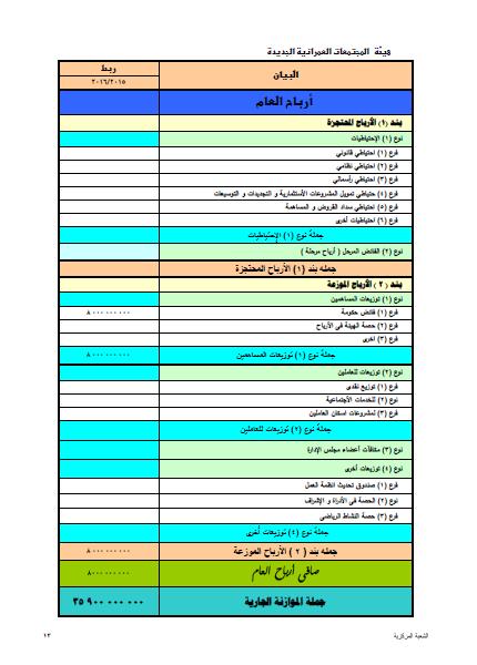 جزء من موازنة هيئة المجتمعات العمرانية الجديدة يوضح بها صافي الأرباح المتوقع في العام المالي 2015/2016(وزارة المالية، 2015)