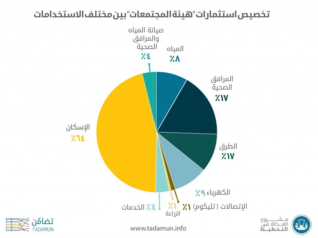 تخصيص استثمارات هيئة المجتمعات الجديدة بين مختلف القطاعات (مبادرة تضامن 2017)