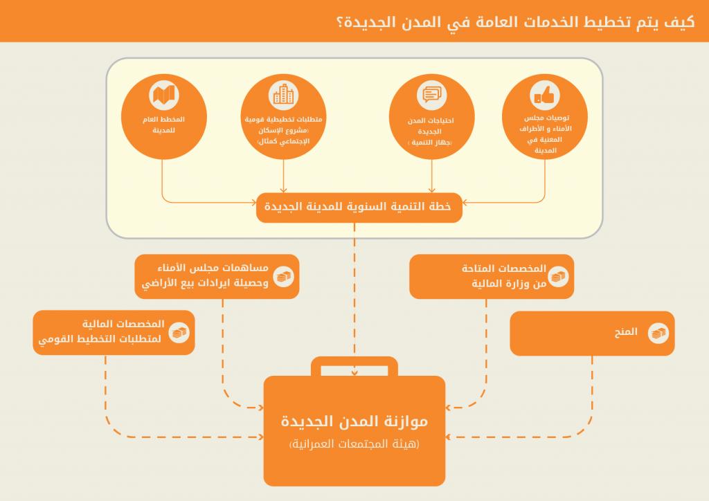 كيف يتم تخطيط الخدمات العامة في المدن الجديدة (مبادرة تضامن 2017)