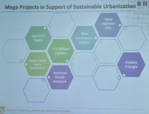 "Image 1: A slide from the Ministry of Housing's presentation depicts a number of mega projects central to Egypt's Sustainable Development Strategy (Source: MHUUC. 2016. ""Framework for Sustainable Urbanization in Egypt,"" Presentation given at Habitat III.)"