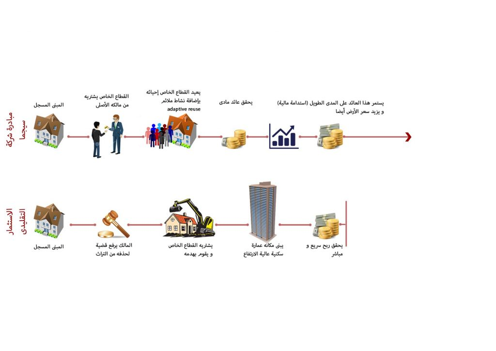 النموذج التقليدي للاستثمار العقاري والنموذج الذي تتبناه سيجما من خلال الاستثمار في التراث