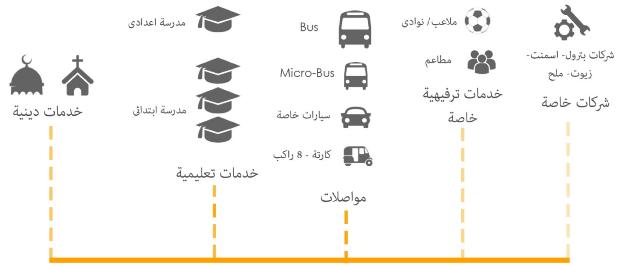 الخدمات المتوفرة في المنطقة