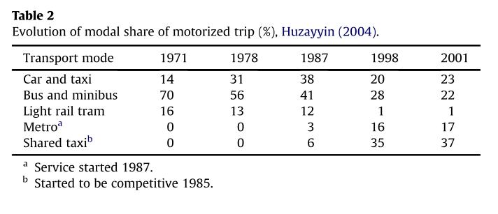 The evolution of modal share of motorized trip (%) (Huzayyin, Salem 2013).