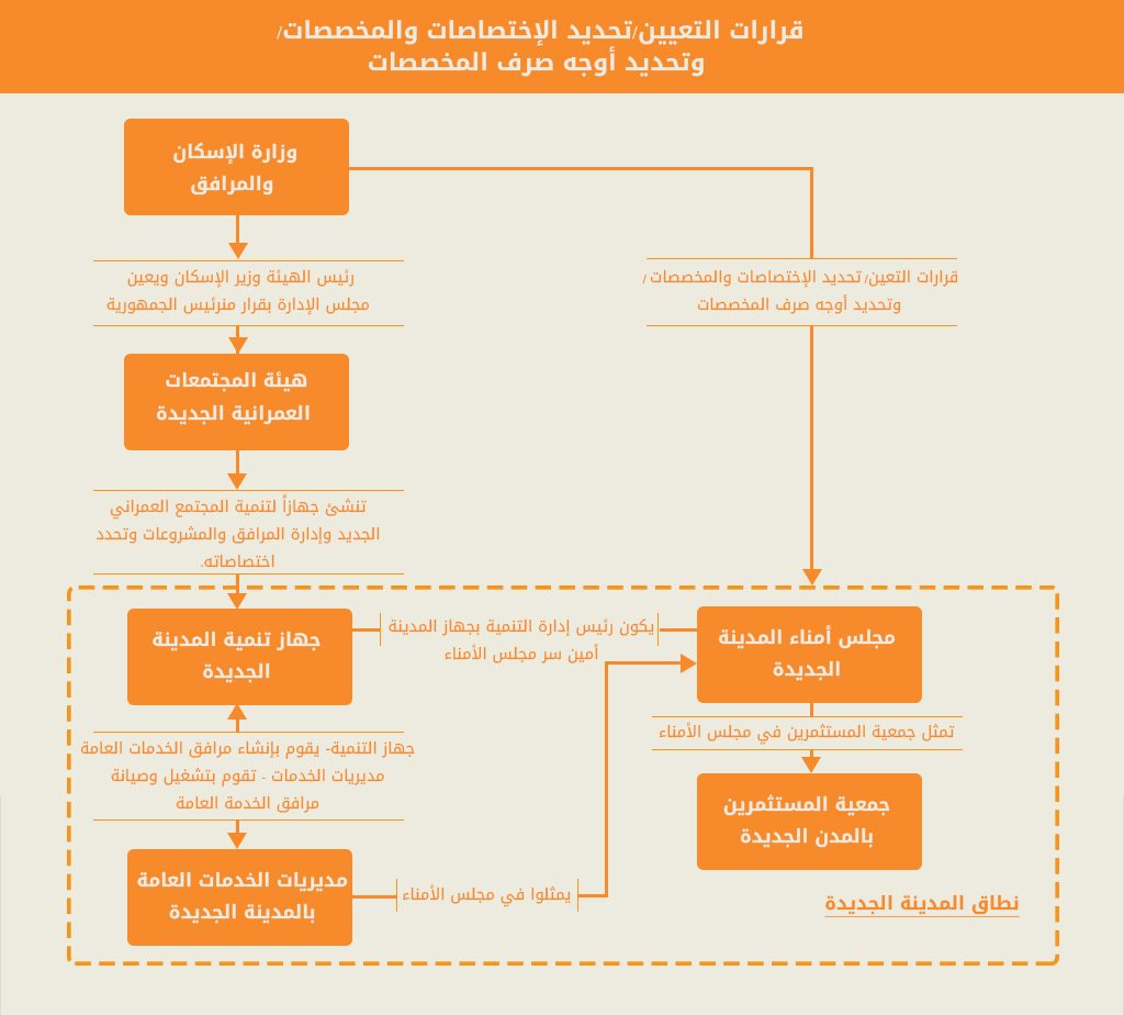 الهيكل التنظيمي للمدن الجديدة (مبادرة تضامن 2017)