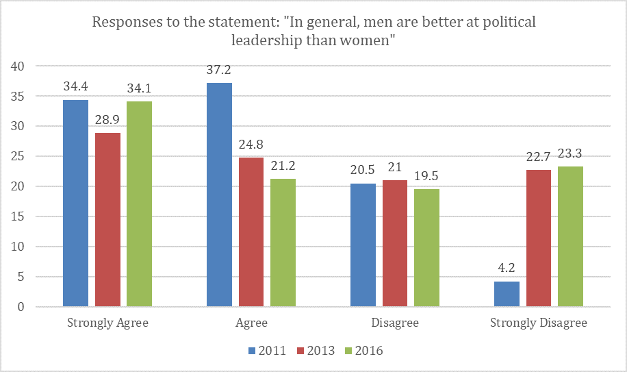 "Figure 3: Responses from three waves of the Arab Barometer in Tunisia. Question asks respondents to state their level of agreement with the statement ""In general, men are better at political leadership than women"" (Waves II, III, and IV of the Arab Barometer)."