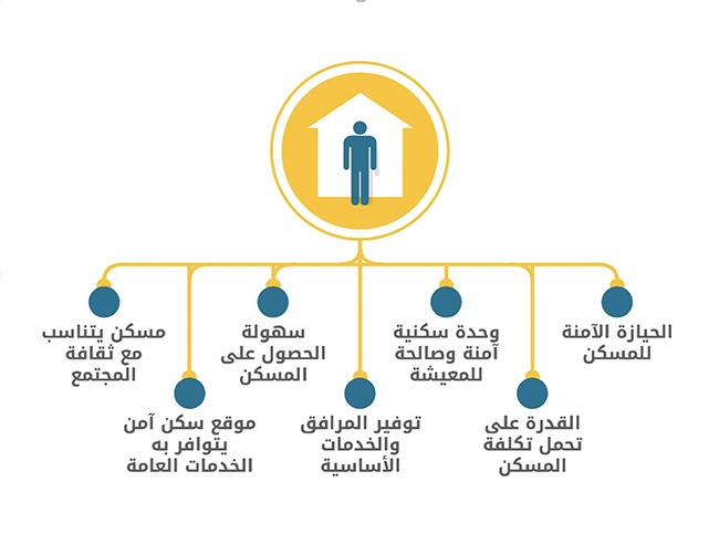 معايير المسكن الملائم وفقاً للعهد الدولي الخاص بالحقوق الاقتصادية والاجتماعية والثقافية. الملاحظة العامة 4، (الأمم المتحدة، 1991)