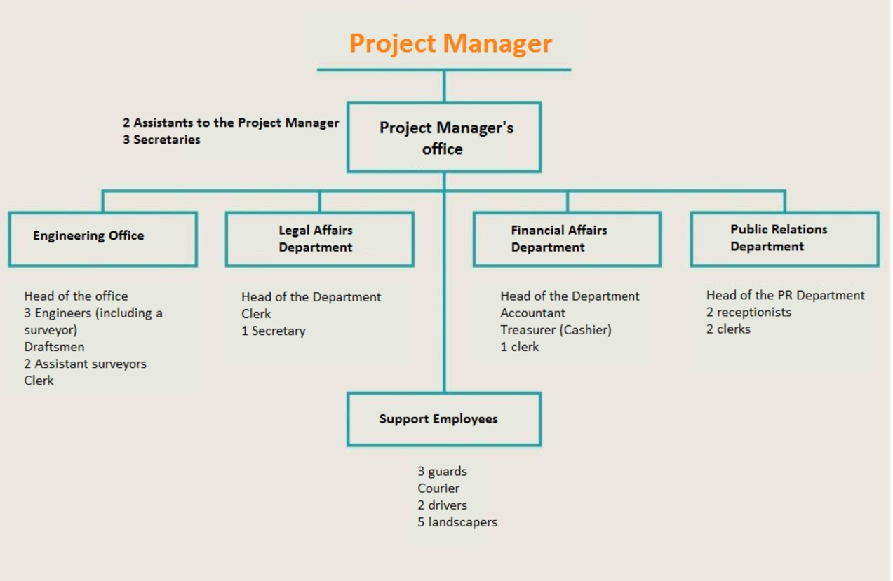 The organizational structure of the project committee in 1978. Source: Blunt (1982) and Graphics: Tadamun Initiative