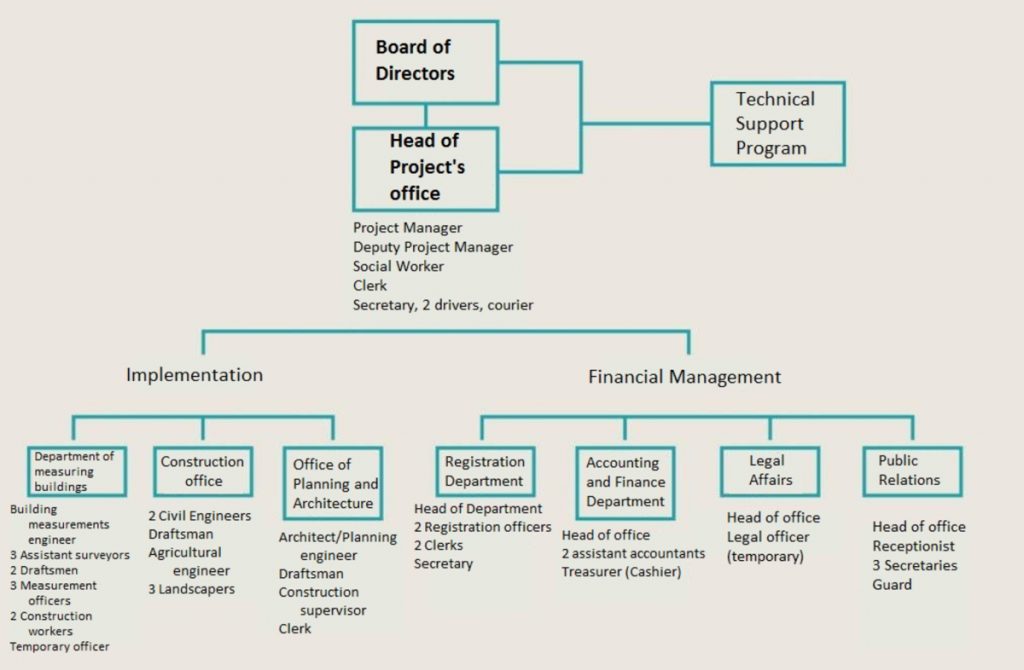 The organizational structure of the project committee in 1980. Source: Blunt (1982) and Graphics: Tadamun