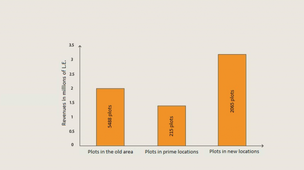 Number and proceeds of plots sold up to 1985. Source: Housing and Building Research Center 1998