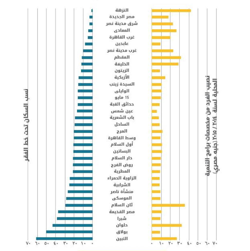 المصدر: الشكل الأصلي من إعداد تضامن (2015)؛ بيانات نصيب الفرد مستمدة من الموقع الإلكتروني التابع لمحافظة القاهرة (2015)، وبيانات عدد السكان الذين يعيشون دون خط الفقر مستمدة من الجهاز المركزي للتعبئة العامة والإحصاء (2013) خريطة الفقر (2013).