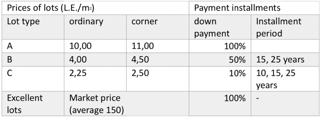 Types and prices of plots in the al-Salām District Scheme. Source: Clifford Culpin and Partners 1983