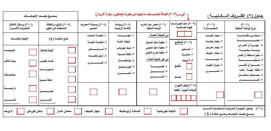 """جدول الظروف السكنية ضمن """"استمارة خصائص أفراد الأسرة والظروف السكنية"""" المستخدمة في تعداد سنة 2016. تم الحصول عليها عبر الرابط: http://www.capmas.gov.eg/Pages/Forms.aspx?page_id=5033"""