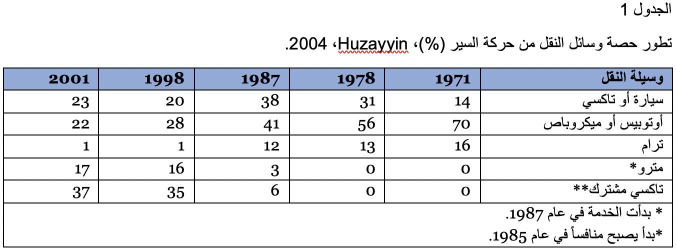 تطور حصة وسائل النقل من حركة السير (%)، (2013 Huzayyinو Salem).