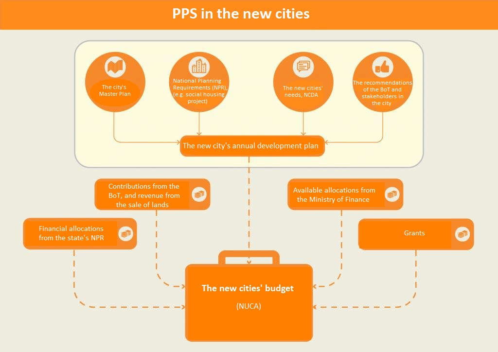 PPS in the new cities. Source: Tadamun 2017