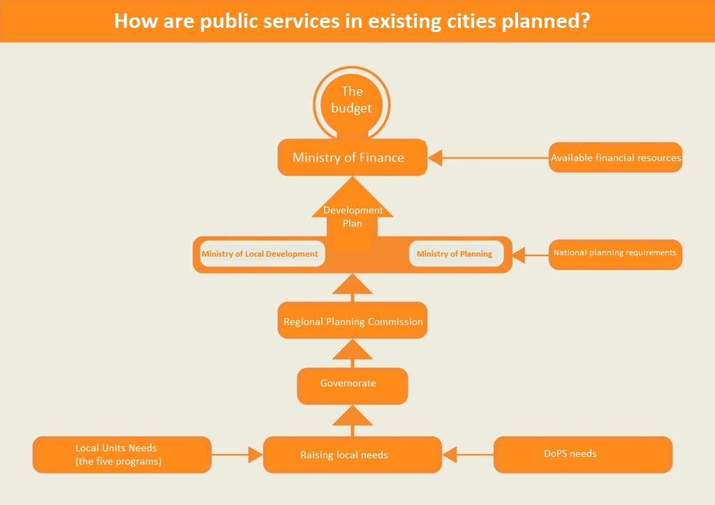 How public services in existing cities are planned Source: Tadamun 2017