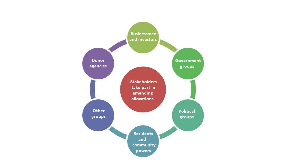 Stakeholders and abilities influence the decision-making process in new cities.