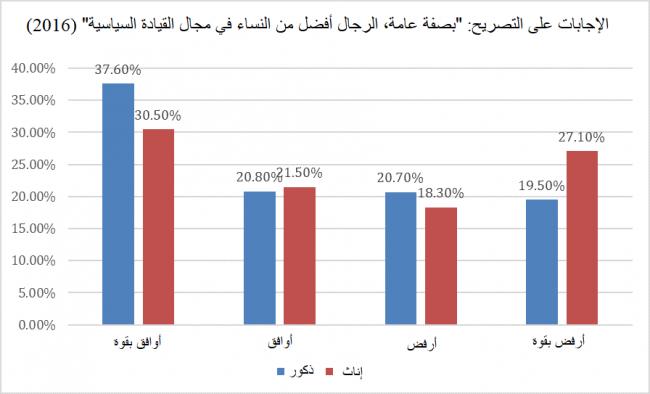 """الشكل 4: الاستجابات للدورة الثالثة من استطلاعات الباروميتر العربي في تونس، مفصلة بحسب النوع الاجتماعي. وكان السؤال الموجه إلى المجيبين هو تحديد مستوى موافقتهم مع التصريح """"بصفة عامة، الرجال أفضل من النساء في مجال القيادة السياسية"""" (الدورة 4 من الباروميتر العربي)."""