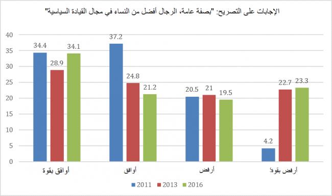 """الشكل 3: الاستجابات لثلاث دورات من استطلاعات الباروميتر العربي في تونس. وكان السؤال الموجه إلى المجيبين هو تحديد مستوى موافقتهم مع التصريح """"بصفة عامة، الرجال أفضل من النساء في مجال القيادة السياسية"""" (الدورات 2، و3، و4 من الباروميتر العربي)."""